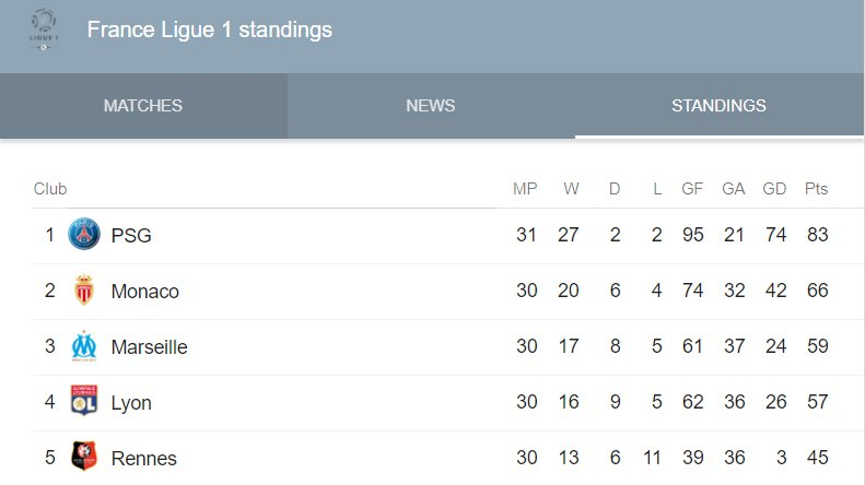 French Ligue 1 Standings