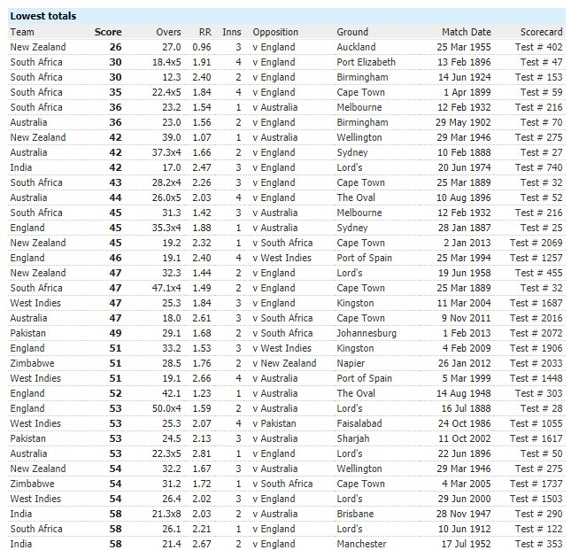 LOWEST INNINGS TOTALS